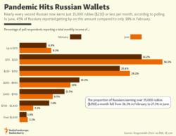 Pandemic Hits Russian Wallets