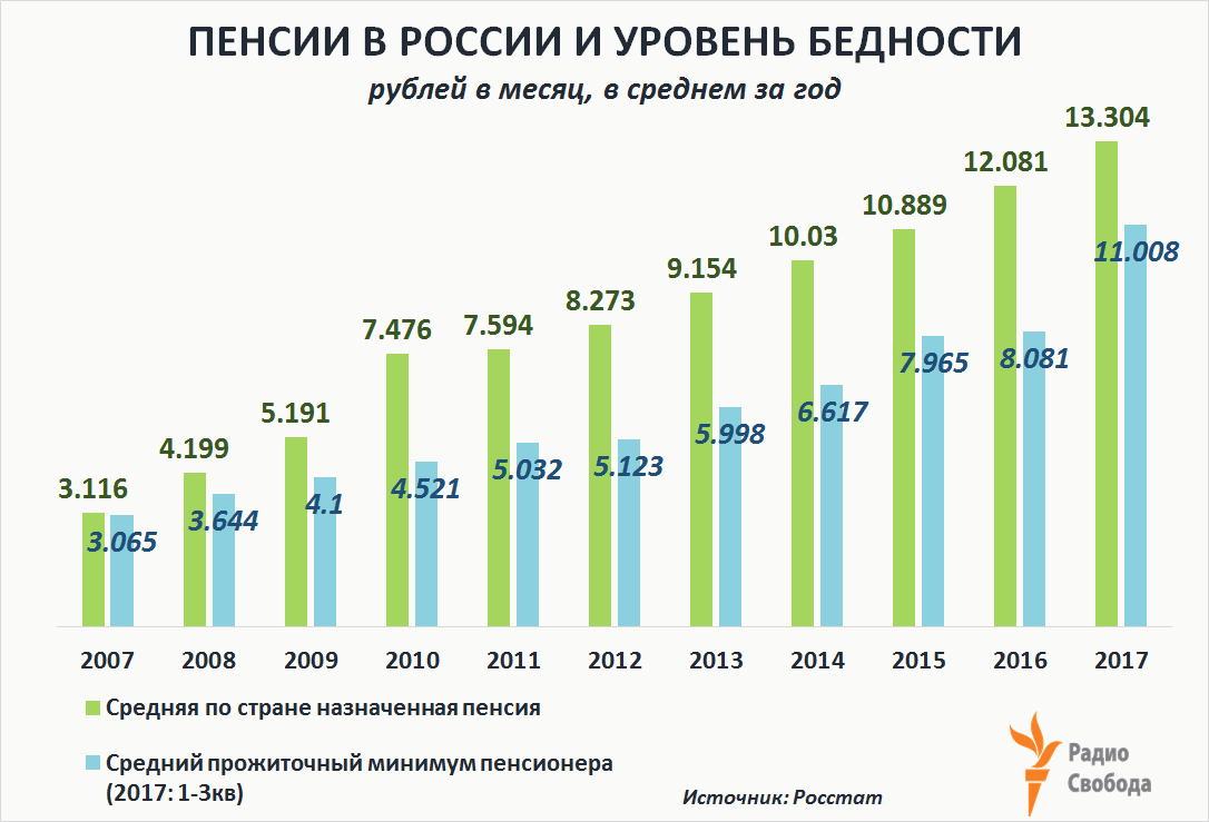Russia-Factograph-Pensions-Russia-Pensioners Living Minimum-2007-2017