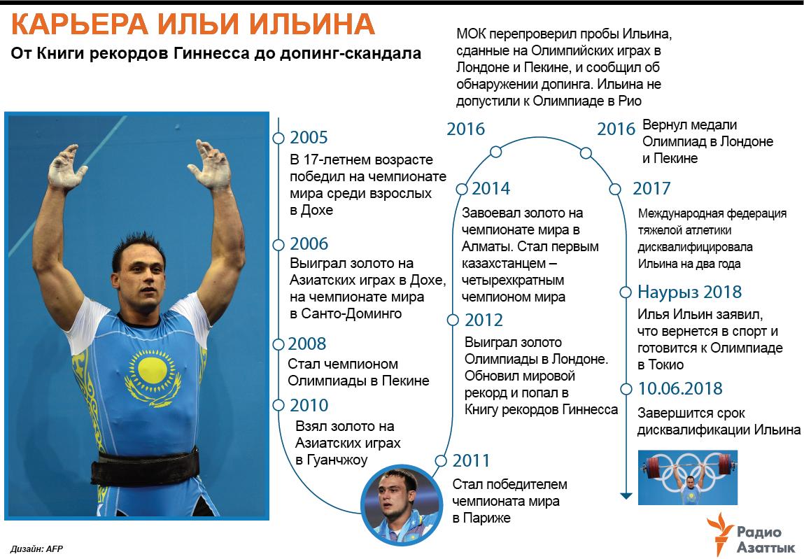 infographic about ilya ilyina