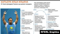 Kazakhstan - Ilya Ilyin career-RU