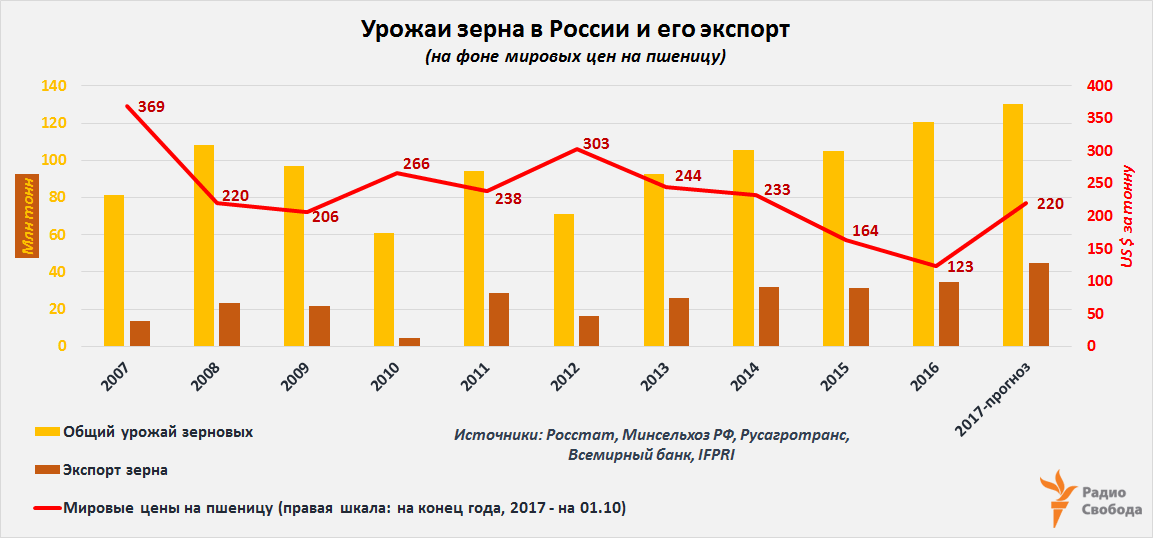 Russia-Factograph-Cereals-Harvest-Export-Wheat Prices