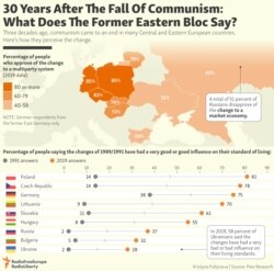 INFOGRAPHIC: 30 Years After The Fall Of Communism