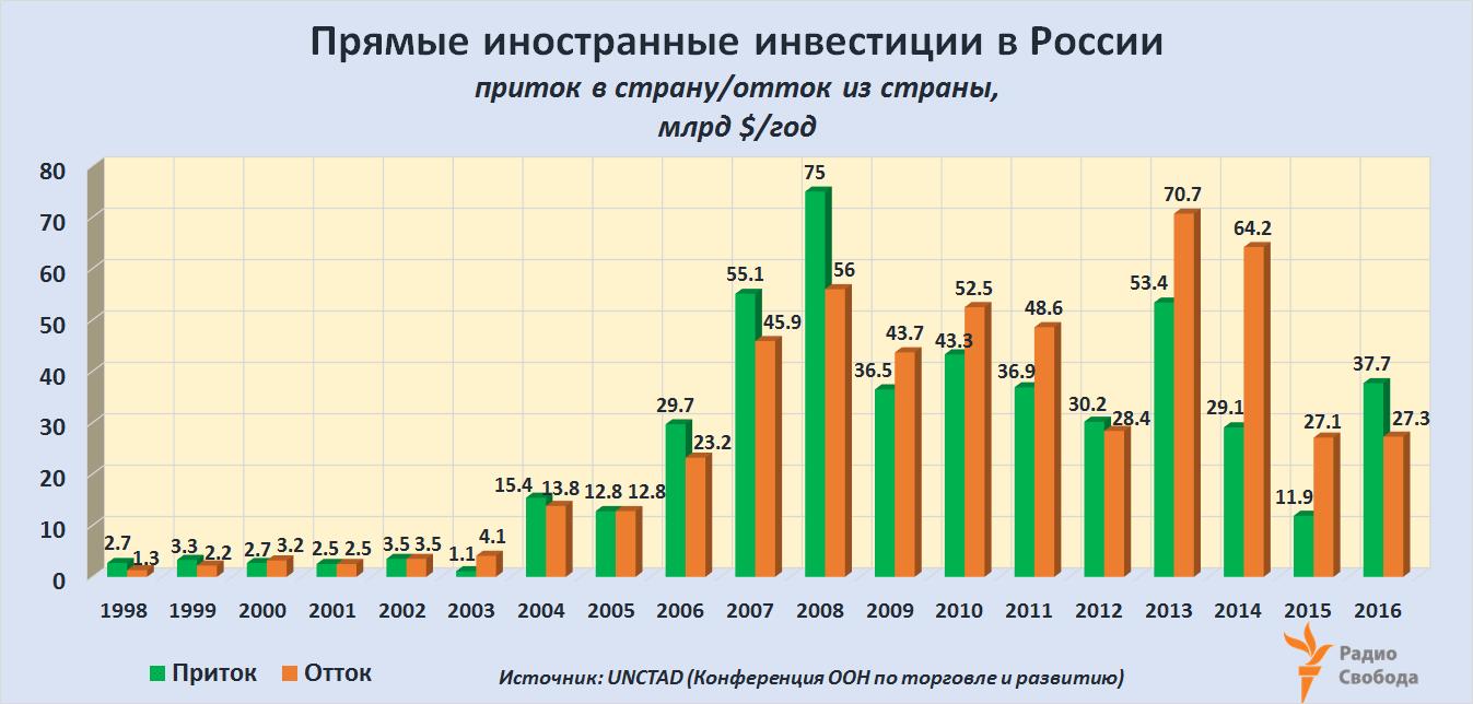 Russia-Factograph-Russia-FDI-1998-2016
