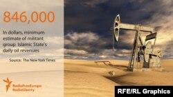 БҰҰ дерегі бойынша, ИМ тобы мұнай сатудан кемінде 846 мың доллар пайда тауып отырған.