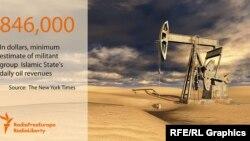 """По оценкам ООН, в ноябре доход """"Исламского государства"""" от продажи нефти составлял не менее 846 тысяч долларов ежедневно."""