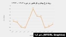 نرخ بیکاری در ایران طی سالهای ۱۳۸۴ تا ۱۳۹۴