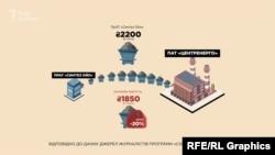 У січні 2020-го «Центренерго» купувало у «Синтез Ойл» тонну вугілля за 2,2 тисячі гривень – тоді як на ринку можна було його купити дешевше на 20%