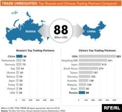 Китайсько-російська торгівля набагато важливіша для Москви, ніж для Пекіна