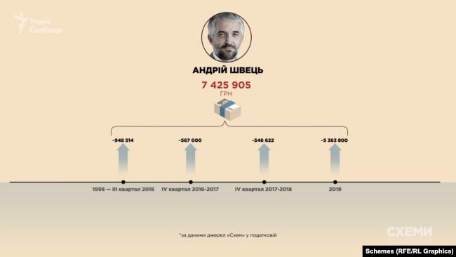 За 22 роки Андрій Швець сумарно заробив трохи менше 7,5 мільйона гривень