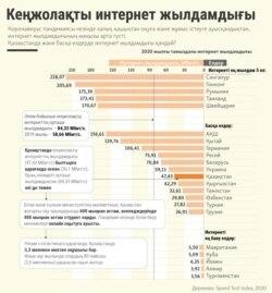 Kazakhstan Infographics common Internet in August 2020 - Kazakh service