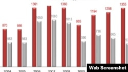 Inphographics: TALCO - Tajik Auminium Company - production by years, from talco.com.tj/