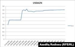 Azerbaijan - national currency devaluation