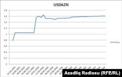Azerbaijan - national currency devaluation
