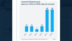 Все аресты Навального: статистика несвободы