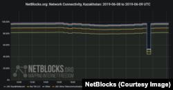 Инфографика NetBlocks об ограничении доступа в Интернет в Казахстане 9 июня 2019 года.
