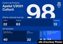 Primul apel pentru proiecte culturale finanțate de primăria Timișoara