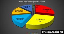 Sumele alocate de partide pentru campania online la alegerile parlamentare.