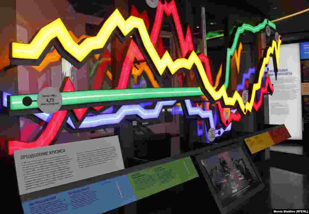 Експозиція, присвячена дефолту 1998 року. Коливання фондового ринку.