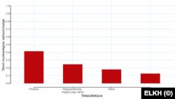 Távoli munkavégzés valószínűsége településtípusonként. (Forrrás: ELKH)