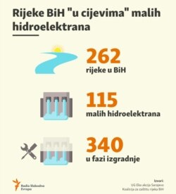 Inphographics: Number of mini hydro power plants in Bosnia and Herzegovina.