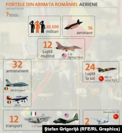 Forțele Aeriene. Aeronave de vânătoare, transport, antrenament și supraveghere