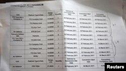 Один из многочисленных документов с перечнем вооружений, найденный в эти дни на базе Бригады Хамиса в Триполи