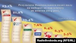 Exit polls (20:00)