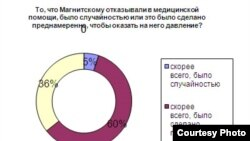 For Bode blog, Magnitsky, 8Sep2011