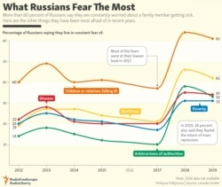 INFOGRAPHIC: What Russians Fear The Most - updated