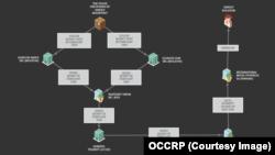 Как фирма Ролдугина связана с компаниями, распоряжавшимися похищенными деньгами. Источник: OCCRP