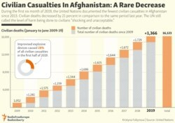 INFOGRAPHIC: Civilian Casualties In Afghanistan: A Rare Decrease