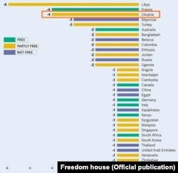 Рейтинг країн щодо свободи в інтернеті 2015