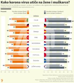 Coronavirus men women, localized Infographic