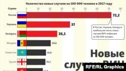 Еуропа мен Орталық Азия елдеріндегі ВИЧ-ке шалдыққандар көрсеткіші жайлы инфография.