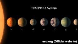 TRAPPIST-1 və planetləri