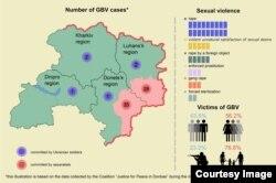 Кількість та типи випадків гендерно-обумовного насильства