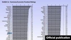 ეკონომიკური თავისუფლების ინდექსი 2010 (ფრეიზერის ინსტიტუტი)