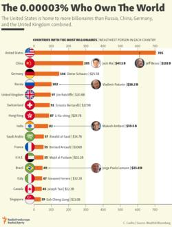 Infographic - Billionaires