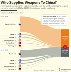INFOGRAPHIC: Who Supplies Weapons To China?