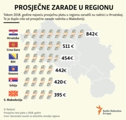 Infographic average wage balkan