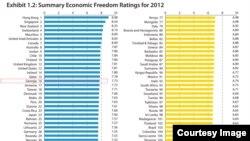 ეკონომიკური თავისუფლების რეიტინგი 2012 წლის მონაცემების მიხედვით.