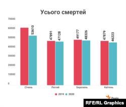 За даними Державної служби статистики України