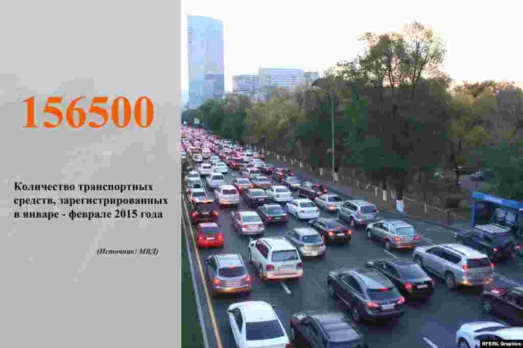 Всего по состоянию на 1 марта 2015 года в Казахстане зарегистрировано более четырех миллионов 249 тысяч легковых автомобилей.