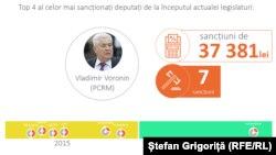 Moldovan Parliament top absentee