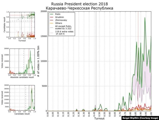 """Один из типичных аномальных графиков - результаты в Карачаево-Черкесии. Видна типичная """"пила Чурова"""", некоторые пики - на целых значениях явки"""