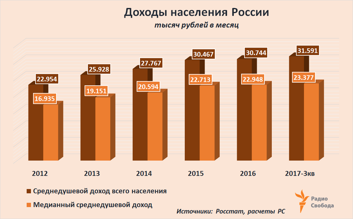Russia-Factograph-Median vs Minimum Wages- Russia-2012-2017