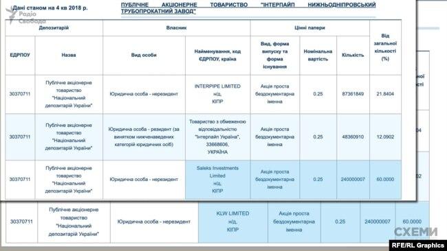 За даними ЗМІ, контрольний пакет Нижньодніпровського трубного заводу нещодавно змінив власника на KLW Ltd – новий колісний бренд Пінчука