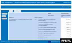 Helikopteri su prema vrednosti uvoza bili četvrti na listi uvoznih proizvoda iz Rusije u Srbiju u 2019. pokazuju podaci Republičkog zavoda za statistiku