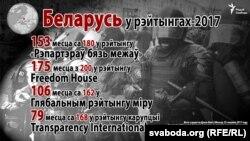 Беларусь у рэйтынгах свабоды прэсы