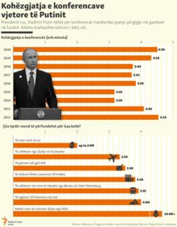 Kosovo - Infographic: Putin conferences